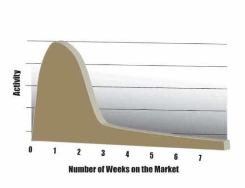 Figure 2: Activity versus Timing