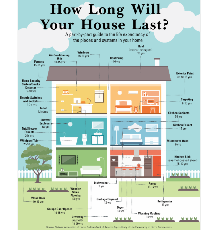 How long will your home last