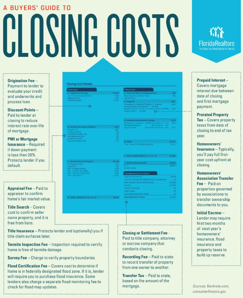 A Buyer's Guide to Closing Costs.