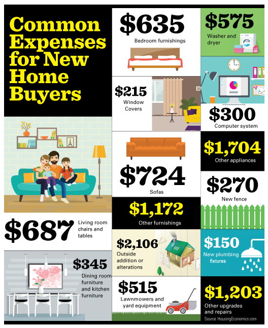 Common Expenses for Homebuyers