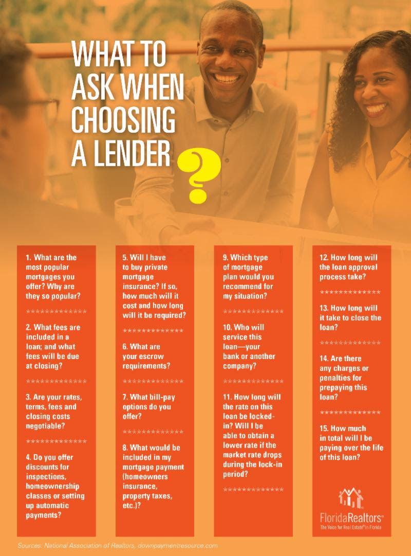 What to ask when choosing a Lender.